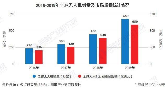 2016-2019年全球无人机销量及市场规模统计情况
