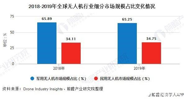 2018-2019年全球无人机行业细分市场规模占比变化情况