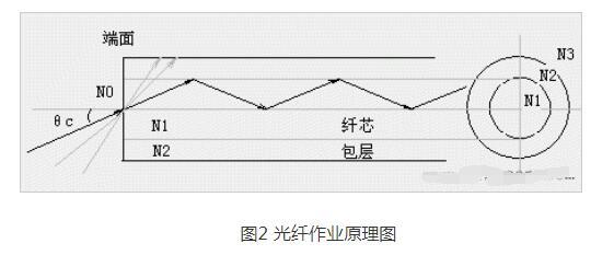 光纤传感器的原理_光纤传感器的特征