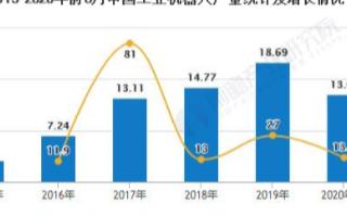 中国工业机器人行业进入快速回暖期,应用场景逐渐落地和扩展