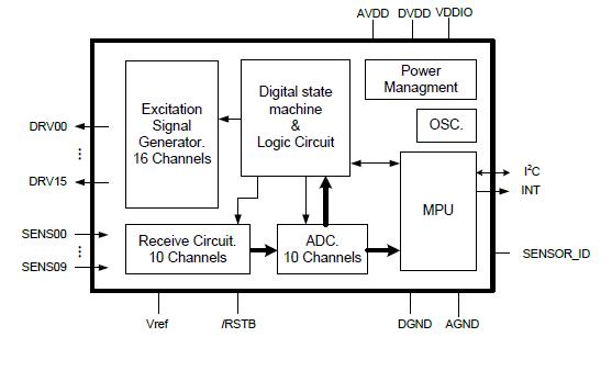 GT811小型MID电容屏控制芯片的数据手册免费下载