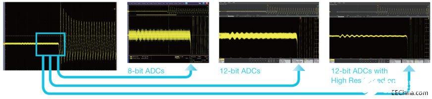 影响示波器测试精度的因素有哪些,有什么解决方案
