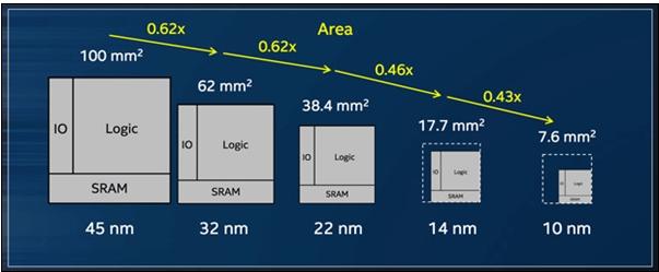 仍大量依赖进口的工业芯片为什么存在如此大的国产替代空间?