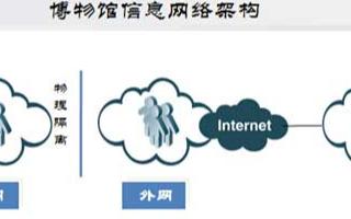 锐捷网络智慧博物馆网络方案的特点及实现