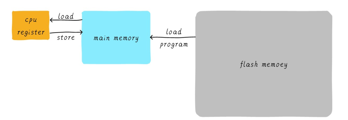 如何判断一个数据在cache中是否命中?cache memory的作用是什么