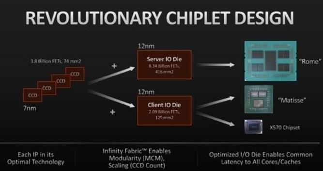 AMD加速甩掉14nm工艺,IO核心有望使用台积电7nm工艺