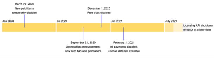 谷歌宣布Chrome网上应用商店将禁止付费或应用内支付的扩展