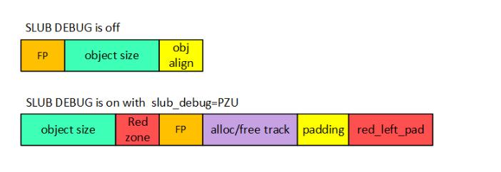 深度解析内存管理SLUB DEBUG原理