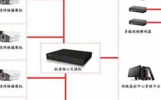 评标室音视频监控系统的结构组成、功能及应用实现