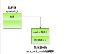 深度解析自旋锁及自旋锁的实现方案