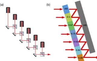 用于相干合成分束与合束的简化SMS数值分析