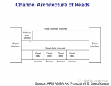 AXI4讀寫操作時序及AXI4猝發地址及選擇