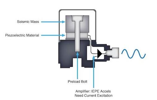 振动传感器的工作原理、分类和特点