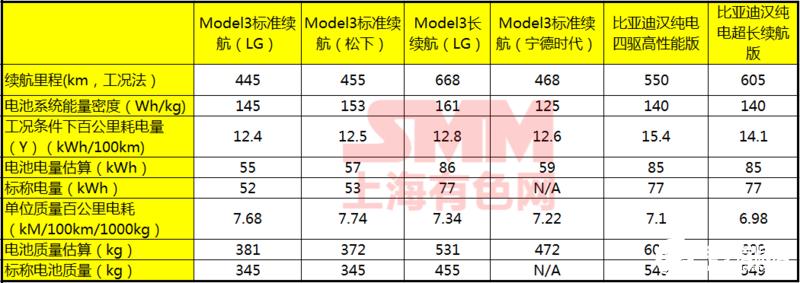 比亚迪刀片电池深受消费者追捧,年底实现20GWh以上的产能目标