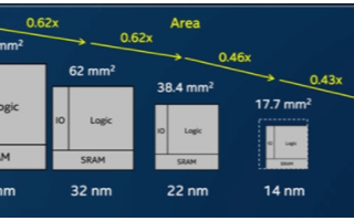 近年半导体需求强劲,国产芯片也能达到国际一流水平