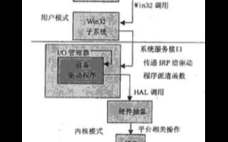 基于WDM驱动程序模型实现过滤器驱动程序的开发设计