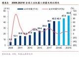 2020中國機器人產業的發展趨勢與格局