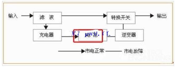 UPS电源的运作框图