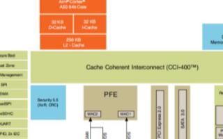 飞凌LS1028A处理器的OK1028A-C开发板的分析