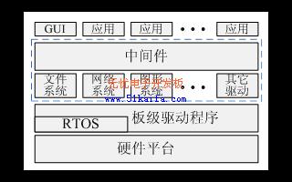 基于Sti5516芯片的Java虚拟机的软件架构研究