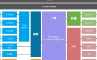 基于LS1028A处理器的FET1028A- C核心板在IIOT边缘计算网关的应用