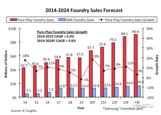 受惠于5G智能手机带动下,纯晶圆代工市场规模将达...