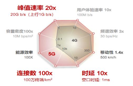 "5G+""新基建""时代,边缘计算将发挥更大价值"
