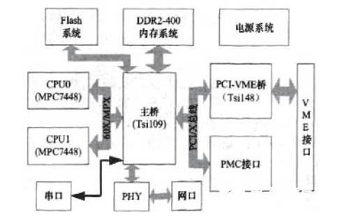 如何使用MPC7448结合vME单板机设计嵌入式SMP系统