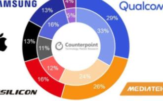 Q2季度智能手机AP市场下降,苹果和高通占据北美大部分市场