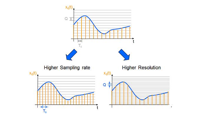 ADC的基本类型有哪些,不同ADC技术的比较分析