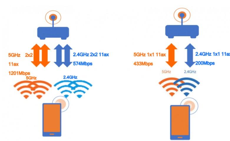 基于高通 F FastConnect 6800 的功能特性与实时双 Wi-Fi 6 技术