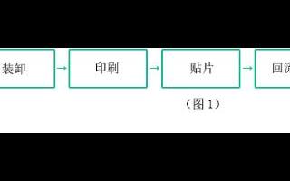 SMT 自動化程度的提高,對PCB設計提出了更高的要求