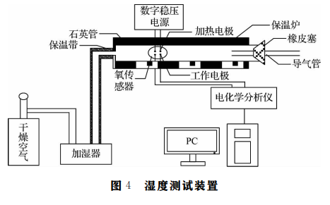 使用单片机和氧化锆氧传感器实现高温湿度测量仪的设计说明