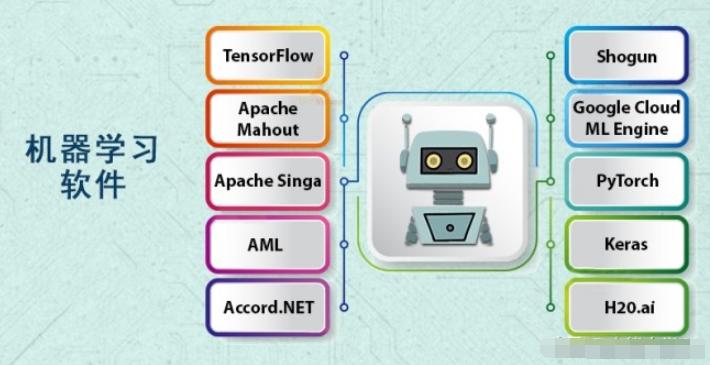 推荐这十个用于机器学习的优秀软件,可用于运行ML代码