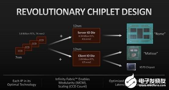 加速甩掉14nm工艺 AMD被曝增加台积电7nm工艺订单