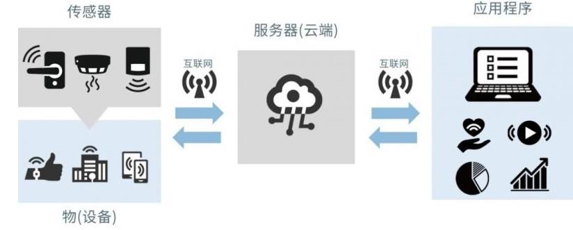 设备数据采集可搭建所不可或缺的传感器和无线通信?
