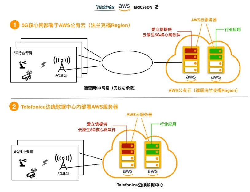 AWS Region 和 AWS Outposts的区别