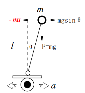 一文詳解加速度傳感器檢測物體傾角的原理