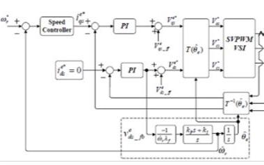 新型電機控制方案有望加速先進控制方案的運用