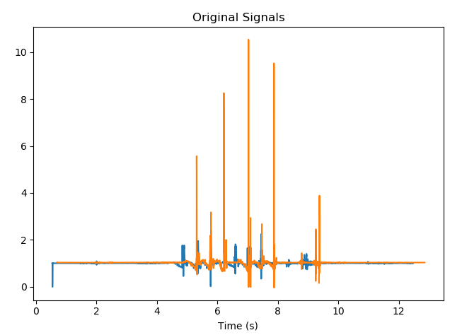同步感測器信號的方法