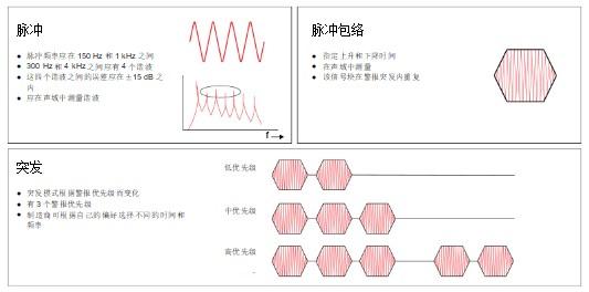 介紹了解醫療設備中的警報設計和警報脈沖的要求與典型術語