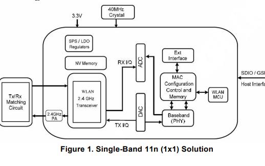 RTL8189ETV WLAN模塊芯片的數據手冊免費下載