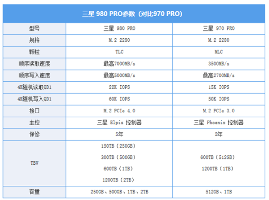 三星980PRO SSD详细评测:M.2 NVMe SSD的性能天花板