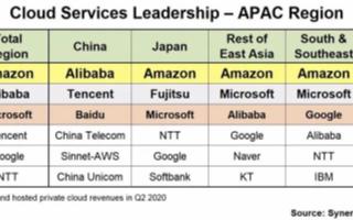 阿里巴巴在中国云计算市场具有强大领先优势