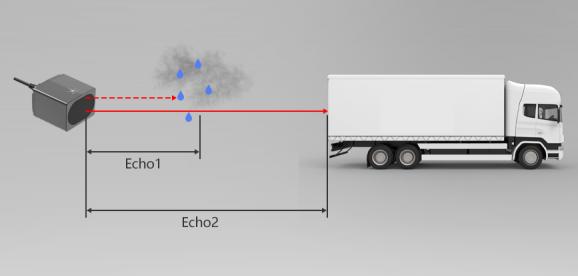 利用多次回波技术的激光雷达实现雨雾穿透进行车辆测量