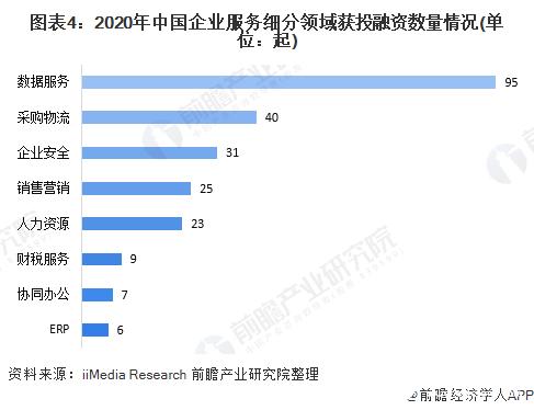 图表4:2020年中国企业服务细分领域获投融资数量情况(单位:起)