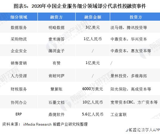 图表5:2020年中国企业服务细分领域部分代表性投融资事件