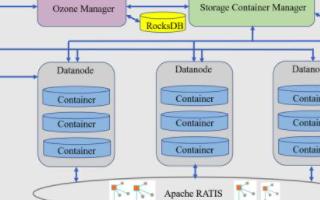 腾讯云新一代分布式存储系统发布,支持百亿甚至千亿级文件规模存储
