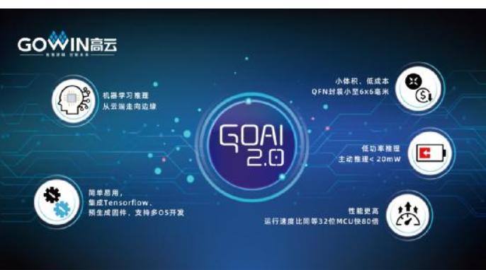 高云半导体推出适用于人工智能边缘计算的GoAI ™ 2.0