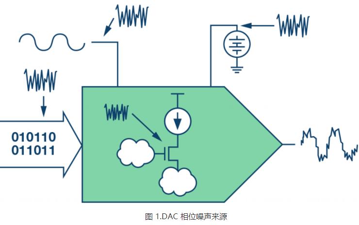 电源噪声和高速DAC的相位噪声有什么影响应该如何...